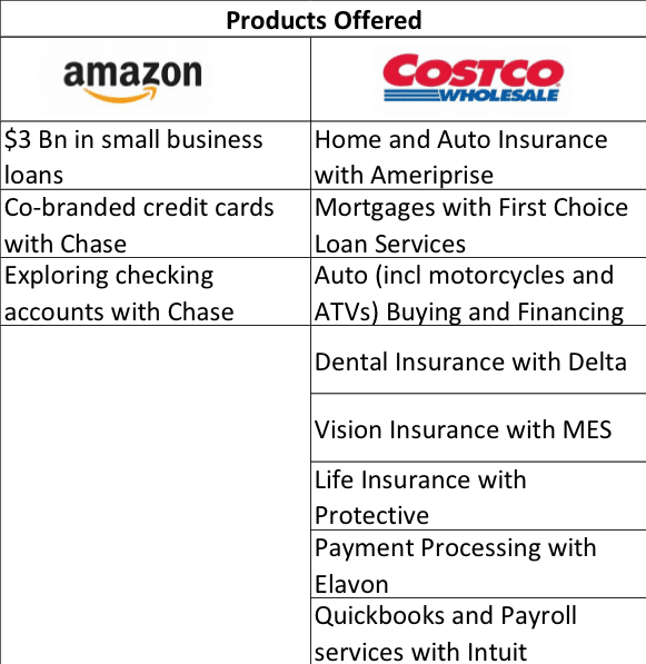 Fed raises rates amazon vs costco peeriqs lending earnings these companies are partnering with banks and insurance companies to offer financial products costco and others could potentially offer white label colourmoves